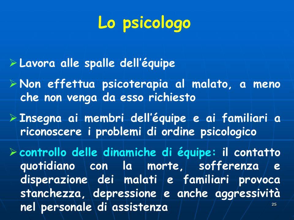 25 Lo psicologo Lavora alle spalle delléquipe Non effettua psicoterapia al malato, a meno che non venga da esso richiesto Insegna ai membri delléquipe