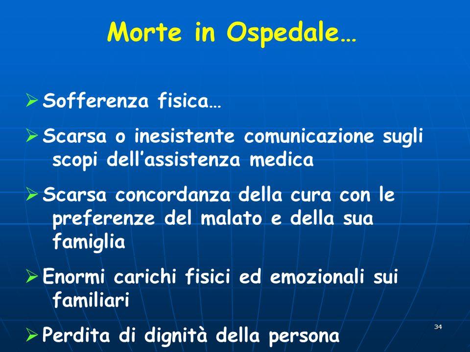 34 Sofferenza fisica… Scarsa o inesistente comunicazione sugli scopi dellassistenza medica Scarsa concordanza della cura con le preferenze del malato
