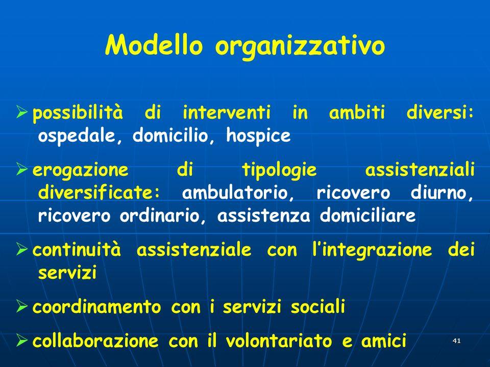 41 Modello organizzativo possibilità di interventi in ambiti diversi: ospedale, domicilio, hospice erogazione di tipologie assistenziali diversificate