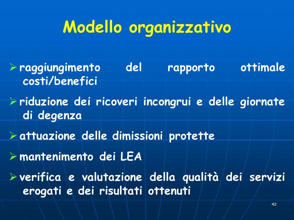 42 Modello organizzativo raggiungimento del rapporto ottimale costi/benefici riduzione dei ricoveri incongrui e delle giornate di degenza attuazione d