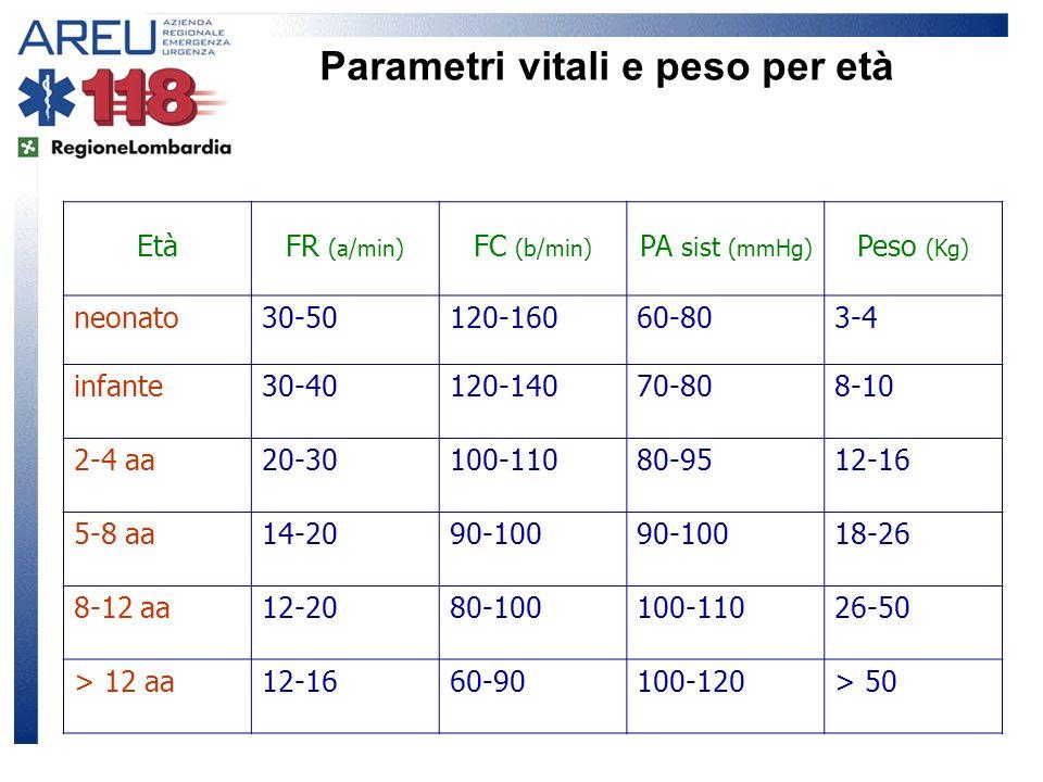 EtàFR (a/min) FC (b/min) PA sist (mmHg) Peso (Kg) neonato30-50120-16060-803-4 infante30-40120-14070-808-10 2-4 aa20-30100-11080-9512-16 5-8 aa14-2090-