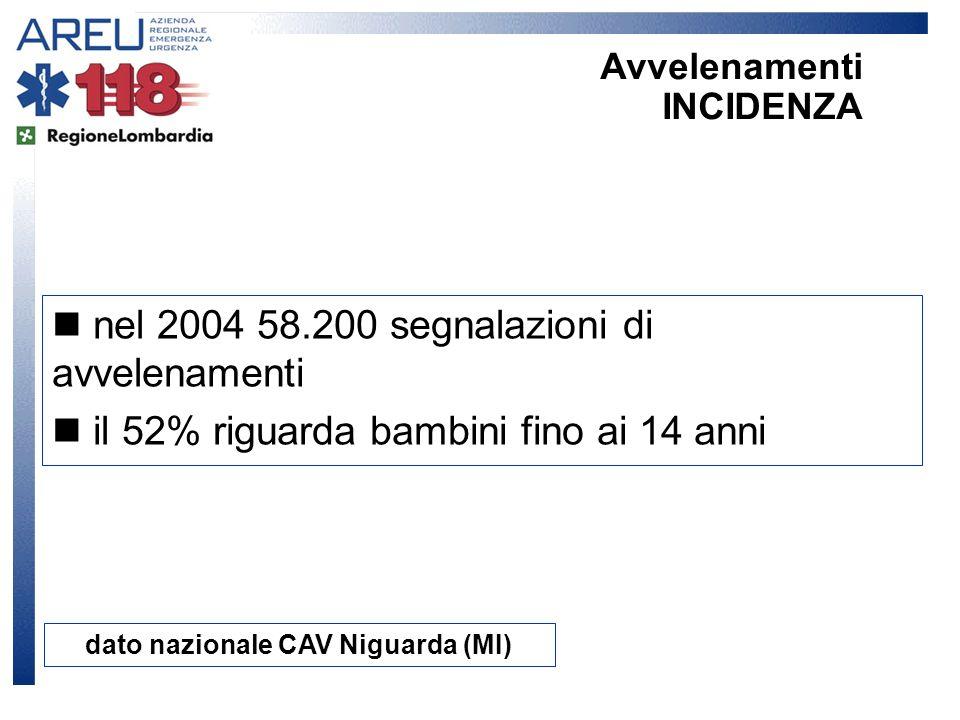 nel 2004 58.200 segnalazioni di avvelenamenti il 52% riguarda bambini fino ai 14 anni dato nazionale CAV Niguarda (MI) Avvelenamenti INCIDENZA
