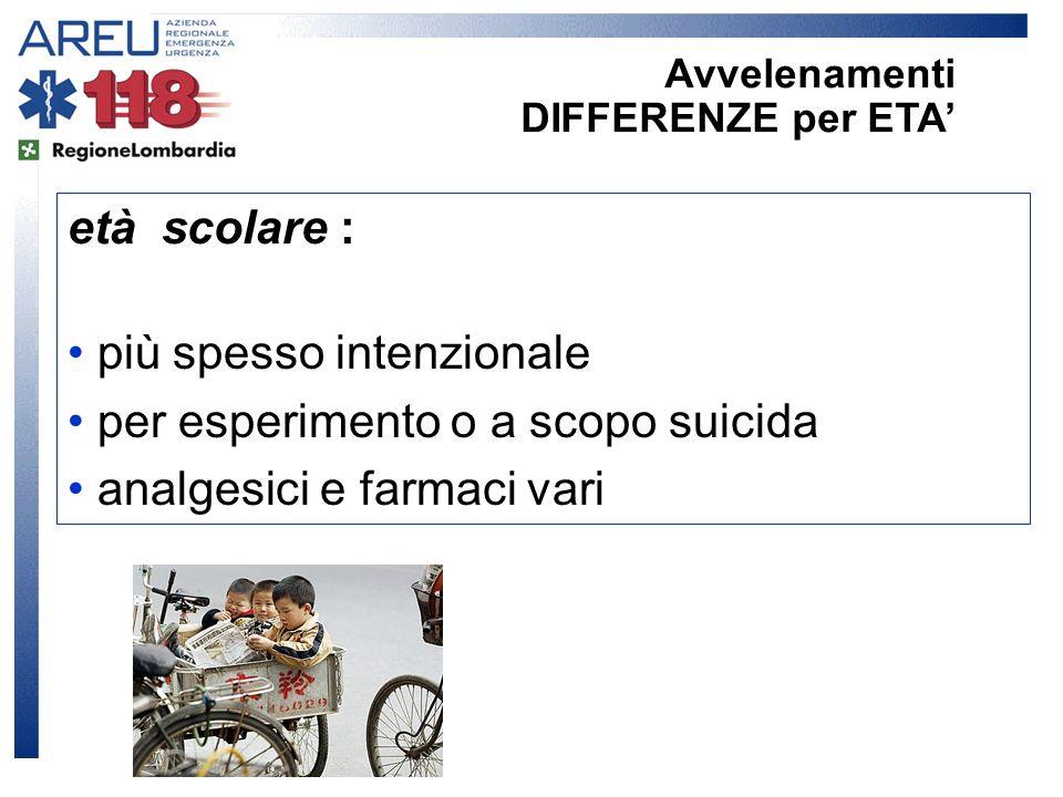 età scolare : più spesso intenzionale per esperimento o a scopo suicida analgesici e farmaci vari Avvelenamenti DIFFERENZE per ETA