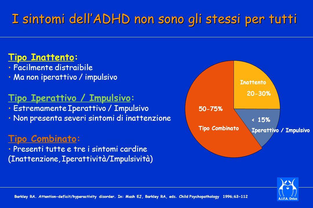 I sintomi dellADHD non sono gli stessi per tutti 50-75% 20-30% < 15% Tipo Combinato Iperattivo / Impulsivo Inattento Barkley RA.