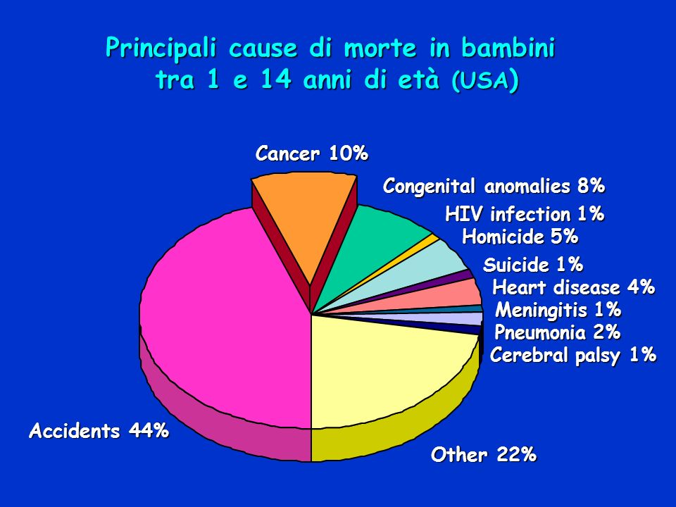 Cancer 10% Congenital anomalies 8% HIV infection 1% Homicide 5% Suicide 1% Heart disease 4% Pneumonia 2% Cerebral palsy 1% Other 22% Accidents 44% Men