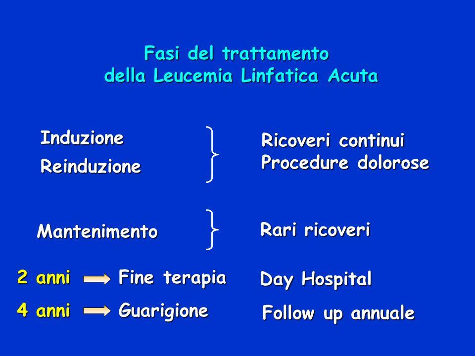 Fasi del trattamento della Leucemia Linfatica Acuta InduzioneReinduzione Mantenimento 2 anni Fine terapia 2 anni Fine terapia 4 anni Guarigione Ricove