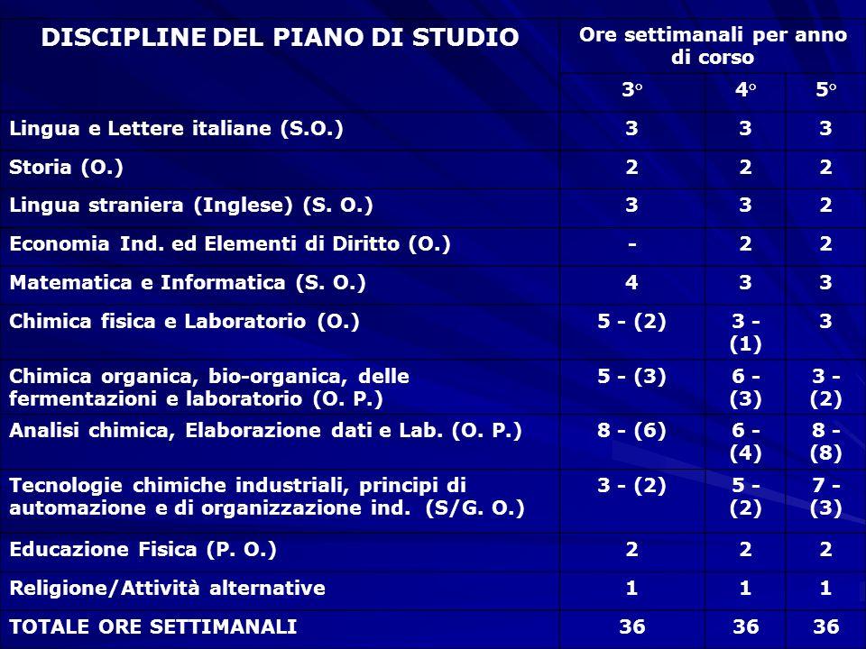 DISCIPLINE DEL PIANO DI STUDIO Ore settimanali per anno di corso 3°4°5° Lingua e Lettere italiane (S.O.)333 Storia (O.)222 Lingua straniera (Inglese)