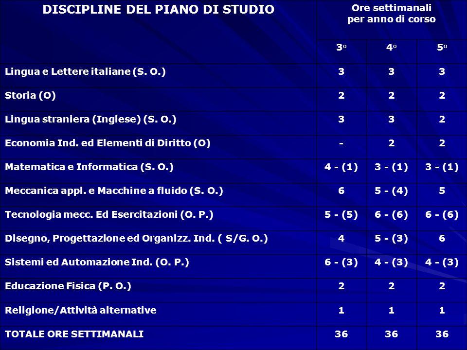 DISCIPLINE DEL PIANO DI STUDIO Ore settimanali per anno di corso 3°4°5° Lingua e Lettere italiane (S. O.)333 Storia (O)222 Lingua straniera (Inglese)