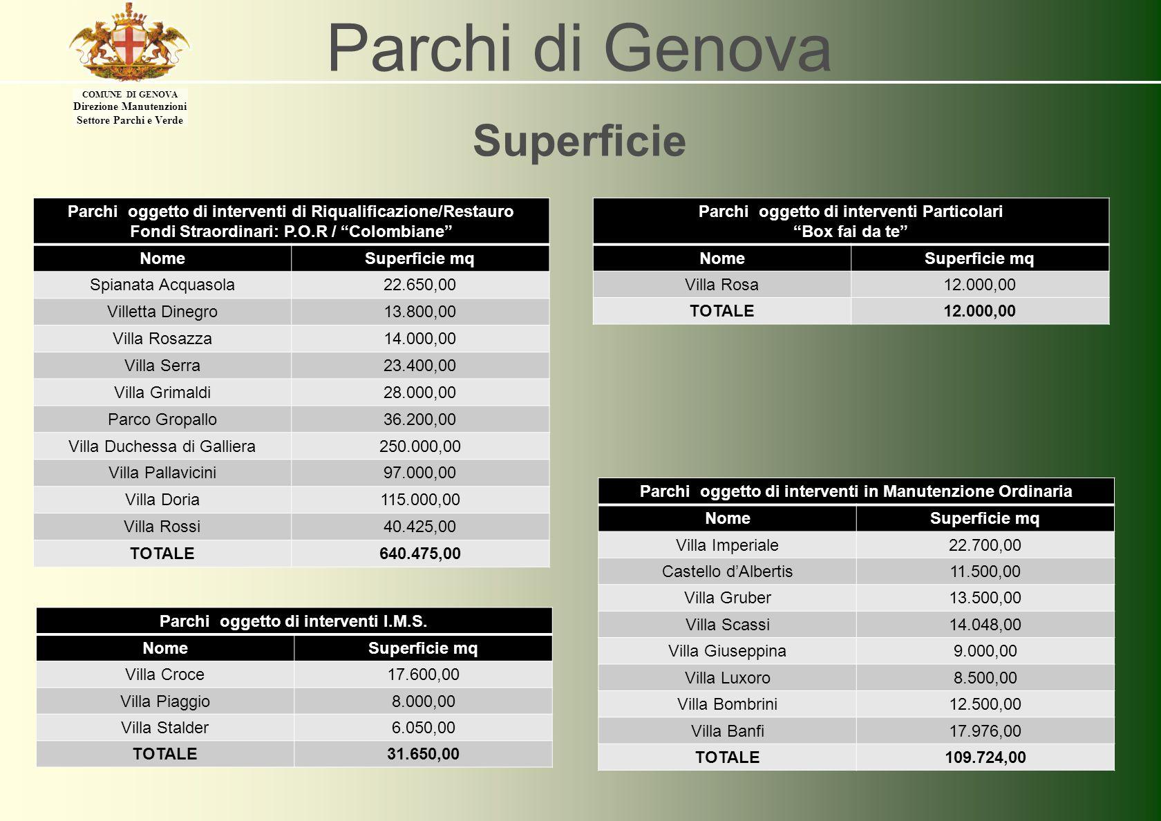 COMUNE DI GENOVA Direzione Manutenzioni Settore Parchi e Verde Parchi di Genova ELEMENTI COSTITUENTI Agli elementi sopra indicati si aggiunge la componente ARREDO E MANUFATTI che contempla: 1)VIALI INTERNI CARRABILI 2)VIALI INTERNI PEDONALI 3)ARREDI DUSO (PANCHINE, CESTINI, FONTANELLE) 4)EDIFICI DI PERTINENZA ALLA VILLA STORICA 5)MANUFATTI ORNAMENTALI (STATUE, FONTANE, GIOCHI DACQUA, SERRE STORICHE) 6)AREE E ZONE LUDICHE ATTREZZATE Agli elementi sopra indicati si aggiunge la componente ARREDO E MANUFATTI che contempla: 1)VIALI INTERNI CARRABILI 2)VIALI INTERNI PEDONALI 3)ARREDI DUSO (PANCHINE, CESTINI, FONTANELLE) 4)EDIFICI DI PERTINENZA ALLA VILLA STORICA 5)MANUFATTI ORNAMENTALI (STATUE, FONTANE, GIOCHI DACQUA, SERRE STORICHE) 6)AREE E ZONE LUDICHE ATTREZZATE Ognuno dei parchi oggetto della presente analisi, seppure rappresenti un unicum per le peculiarità che lo contraddistinguono, può essere analizzato evidenziando gli ELEMENTI PRIMARI che lo costituiscono così individuati: ELEMENTI VEGETAZIONALI ARREDO E MANUFATTI Ognuno dei parchi oggetto della presente analisi, seppure rappresenti un unicum per le peculiarità che lo contraddistinguono, può essere analizzato evidenziando gli ELEMENTI PRIMARI che lo costituiscono così individuati: ELEMENTI VEGETAZIONALI ARREDO E MANUFATTI Gli ELEMENTI VEGETAZIONALI che caratterizzano ogni parco sono stati così individuati: 1)COMPONENTE ARBOREA ORNAMENTALE 2)COMPONENTE ARBOREA FORESTALE 3)PIANO ARBUSTIVO IN FORMA OBBLIGATA 4)PIANO ARBUSTIVO IN FORMA LIBERA 5)SUPERFICI A FIORITURA 6) PRATI Gli ELEMENTI VEGETAZIONALI che caratterizzano ogni parco sono stati così individuati: 1)COMPONENTE ARBOREA ORNAMENTALE 2)COMPONENTE ARBOREA FORESTALE 3)PIANO ARBUSTIVO IN FORMA OBBLIGATA 4)PIANO ARBUSTIVO IN FORMA LIBERA 5)SUPERFICI A FIORITURA 6) PRATI