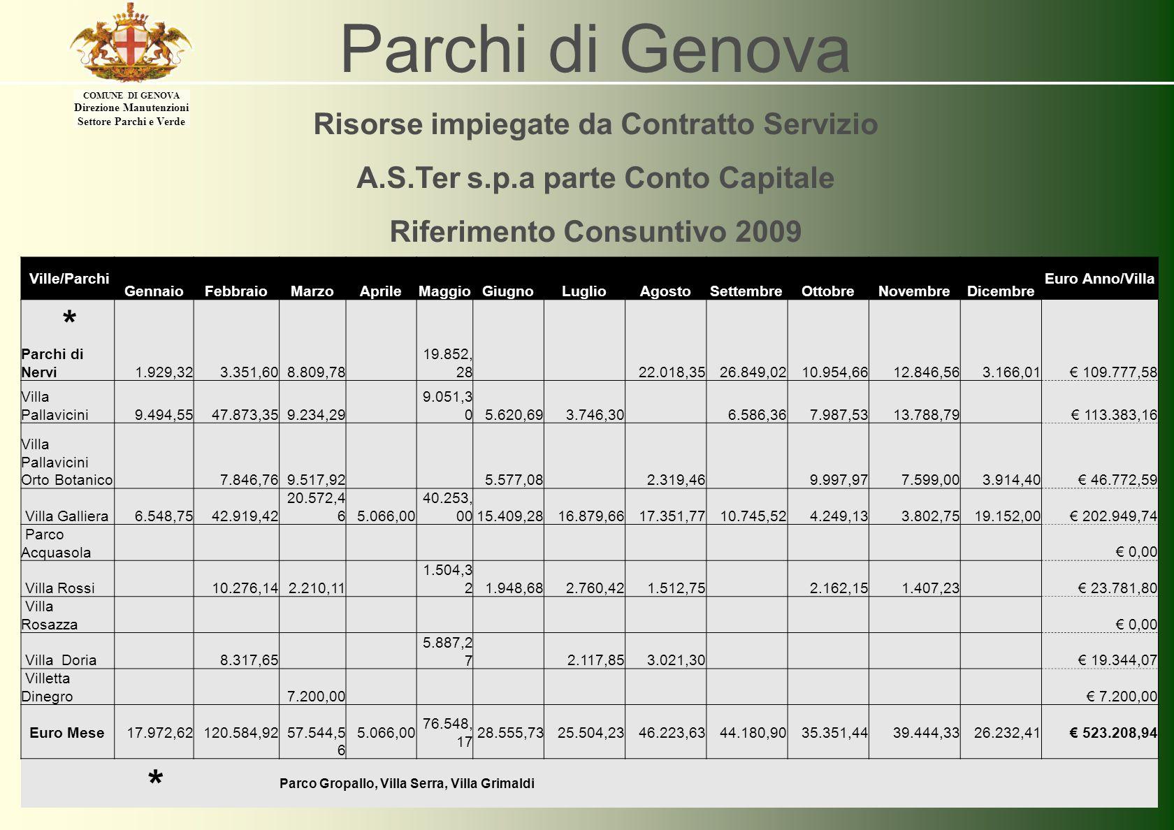 COMUNE DI GENOVA Direzione Manutenzioni Settore Parchi e Verde Parchi di Genova Risorse impiegate da Contratto Servizio A.S.Ter s.p.a parte Conto Capi