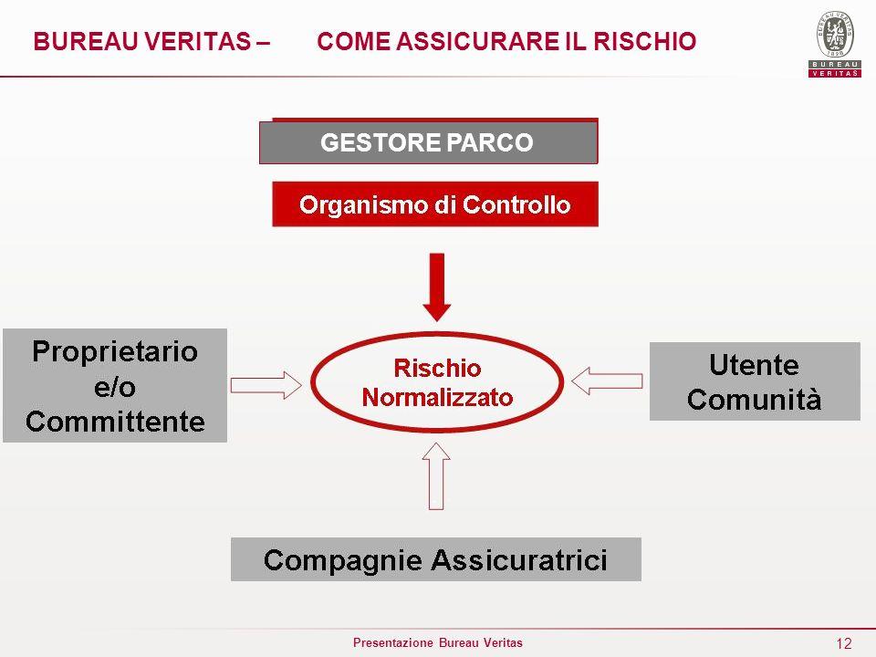 12 Presentazione Bureau Veritas BUREAU VERITAS – COME ASSICURARE IL RISCHIO GESTORE PARCO