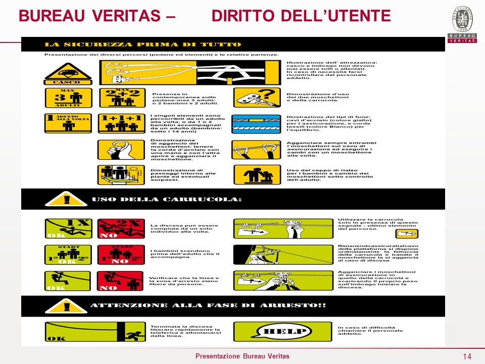 14 Presentazione Bureau Veritas BUREAU VERITAS – DIRITTO DELLUTENTE