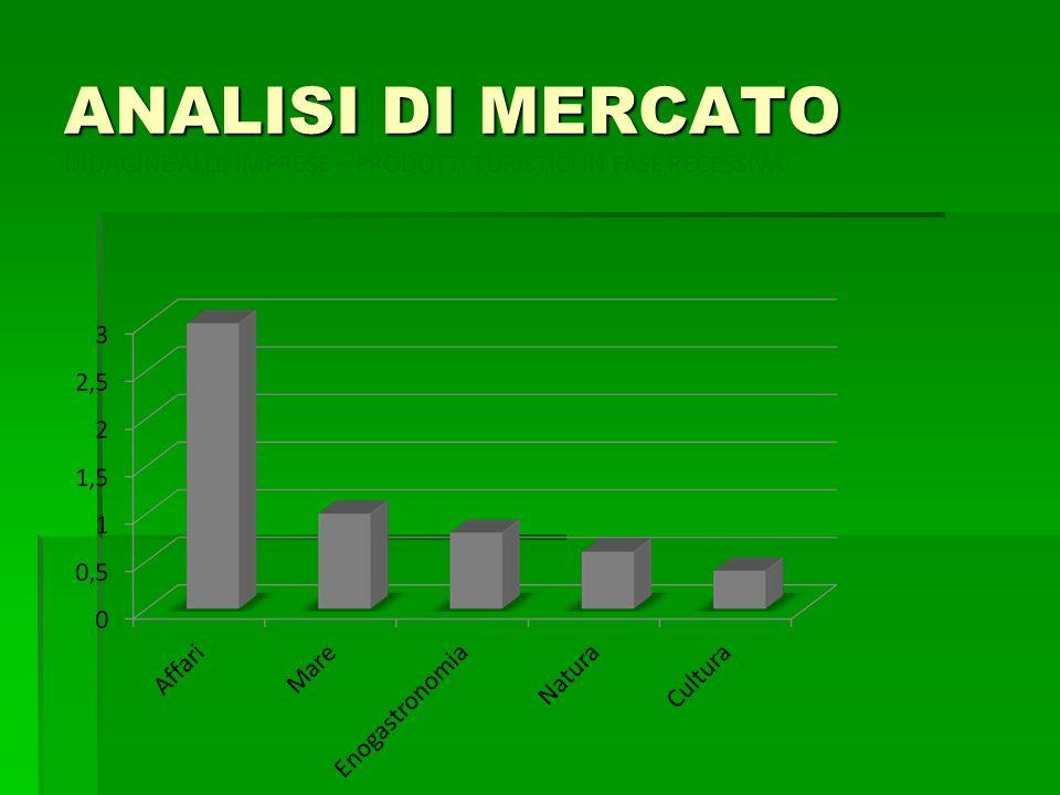 ANALISI DI MERCATO INDAGINE ALLE IMPRESE – PRODOTTI TURISTICI IN FASE RECESSIVA