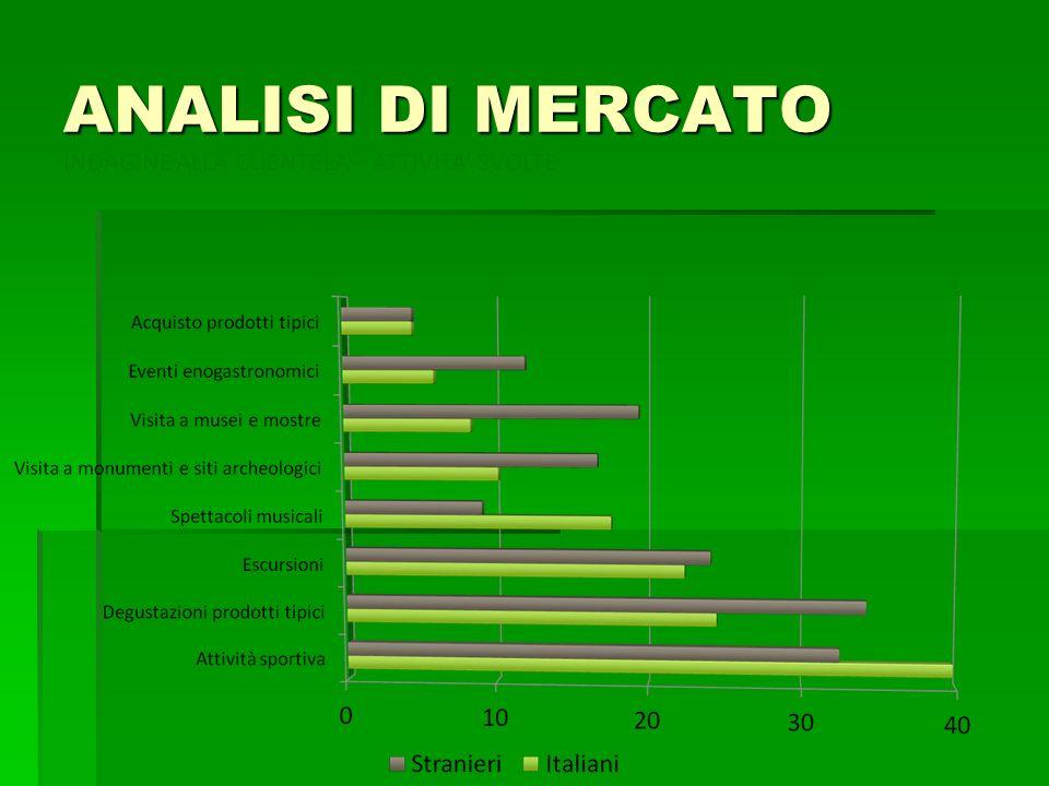 ANALISI DI MERCATO INDAGINE ALLA CLIENTELA – ATTIVITA SVOLTE