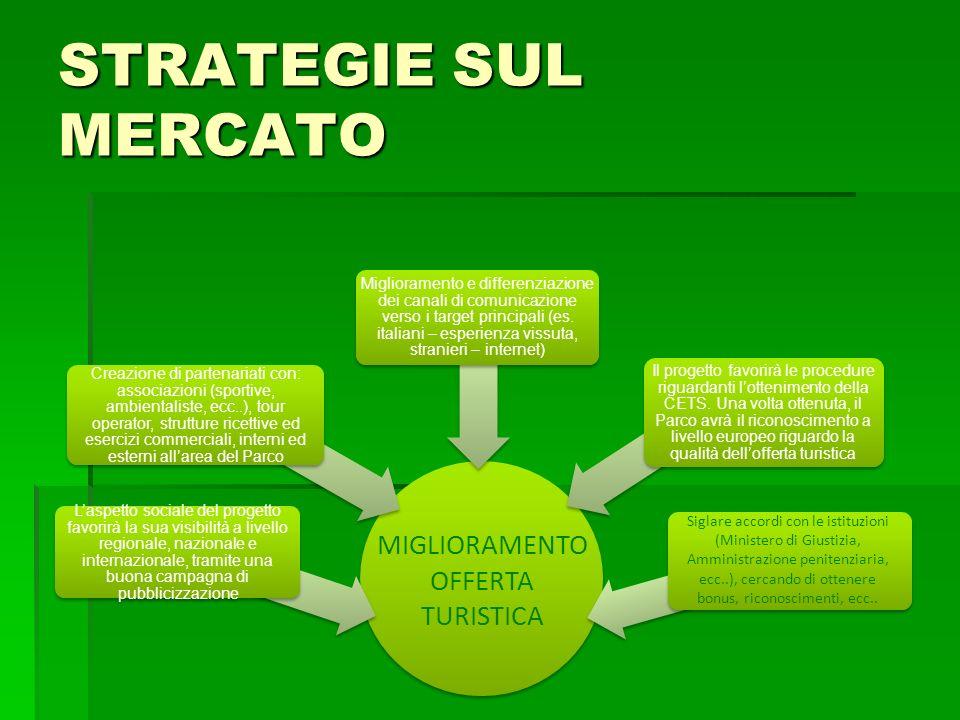 STRATEGIE SUL MERCATO Creazione di partenariati con: associazioni (sportive, ambientaliste, ecc..), tour operator, strutture ricettive ed esercizi com