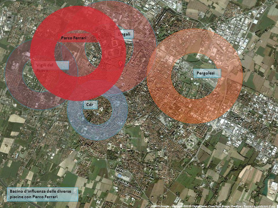 Dogali Vigili del Fuoco Pergolesi Cdr Parco Ferrari Bacino dinfluenza delle diverse piscine con Parco Ferrari