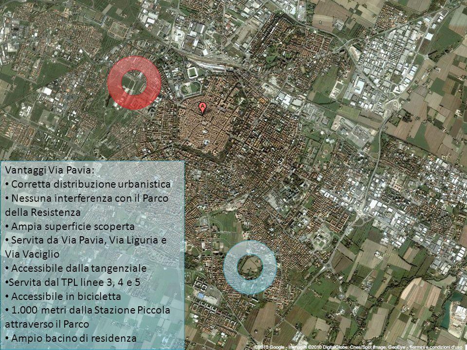 Vantaggi Via Pavia: Corretta distribuzione urbanistica Nessuna interferenza con il Parco della Resistenza Ampia superficie scoperta Servita da Via Pav