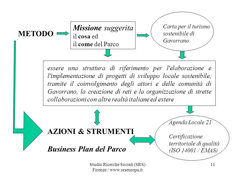 Studio Ricerche Sociali (SRS) Firenze / www.srseuropa.it 11 METODO Missione suggerita il cosa ed il come del Parco essere una struttura di riferimento per l elaborazione e l implementazione di progetti di sviluppo locale sostenibile, tramite il coinvolgimento degli attori e delle comunità di Gavorrano, la creazione di reti e la organizzazione di strette collaborazioni con altre realtà italiane ed estere AZIONI & STRUMENTI Agenda Locale 21 Certificazione territoriale di qualità (ISO 14001 / EMAS) Business Plan del Parco Carta per il turismo sostenibile di Gavorrano