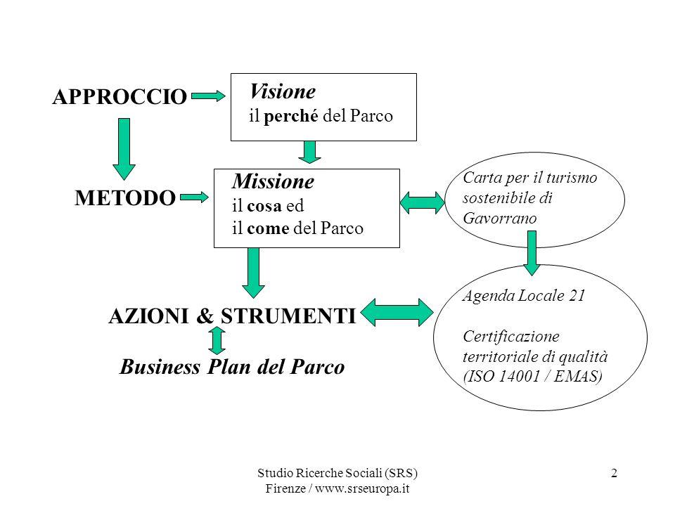 Studio Ricerche Sociali (SRS) Firenze / www.srseuropa.it 2 APPROCCIO METODO Visione il perché del Parco Missione il cosa ed il come del Parco AZIONI & STRUMENTI Carta per il turismo sostenibile di Gavorrano Agenda Locale 21 Certificazione territoriale di qualità (ISO 14001 / EMAS) Business Plan del Parco