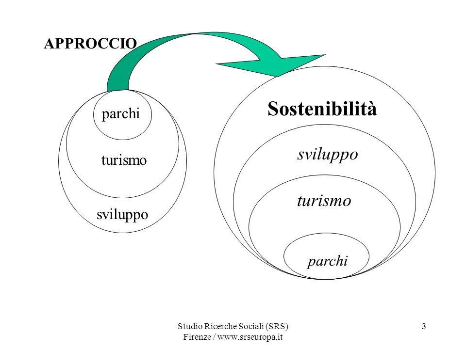 Studio Ricerche Sociali (SRS) Firenze / www.srseuropa.it 3 APPROCCIO parchi turismo sviluppo Sostenibilità sviluppo turismo parchi