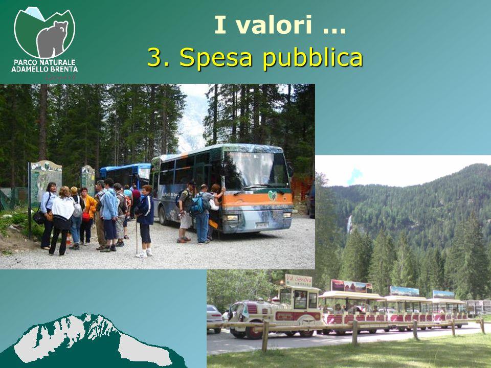 I valori … 3.Spesa pubblica