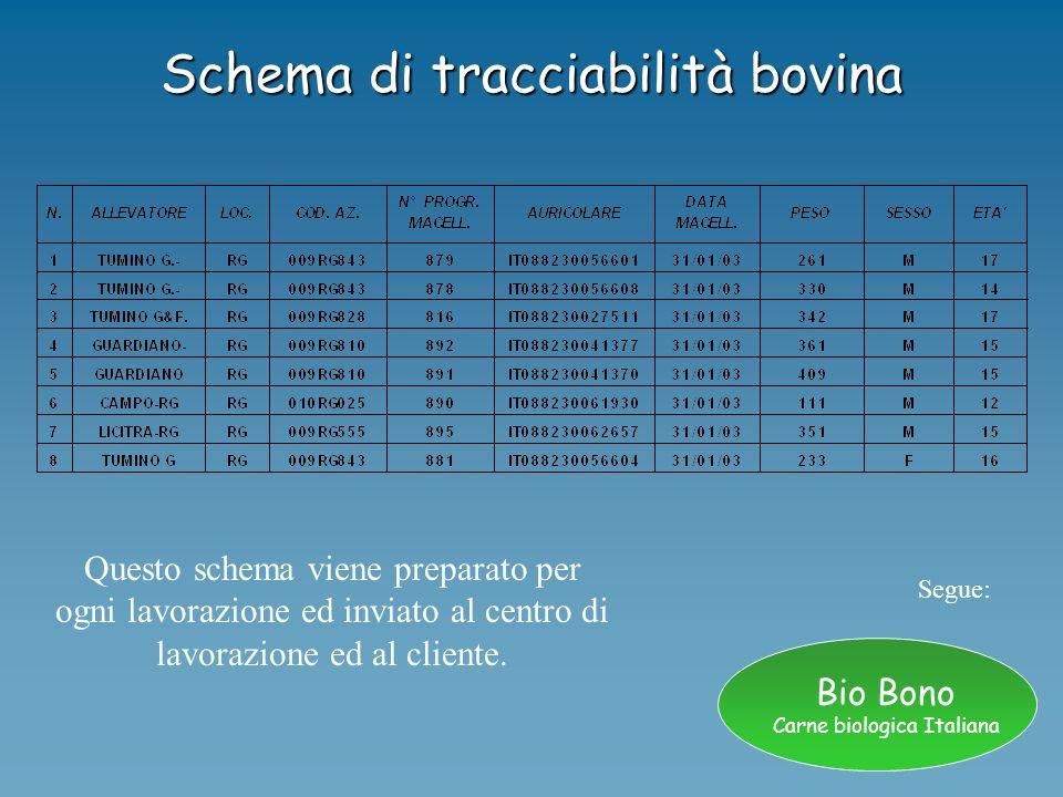 Bio Bono Carne biologica Italiana Schema di tracciabilità bovina Segue: Questo schema viene preparato per ogni lavorazione ed inviato al centro di lav