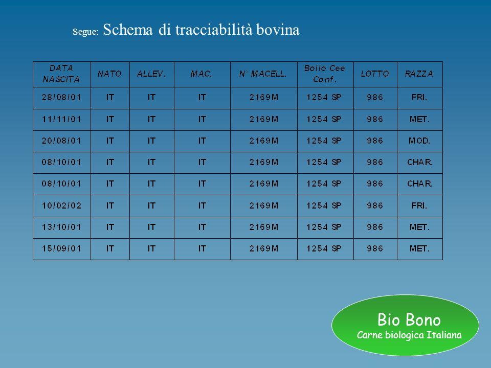 Bio Bono Carne biologica Italiana Tracciabilità suina