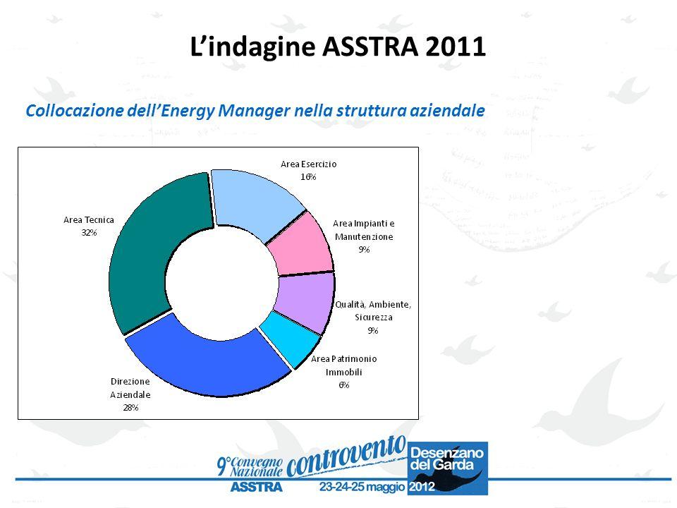 Collocazione dellEnergy Manager nella struttura aziendale Lindagine ASSTRA 2011