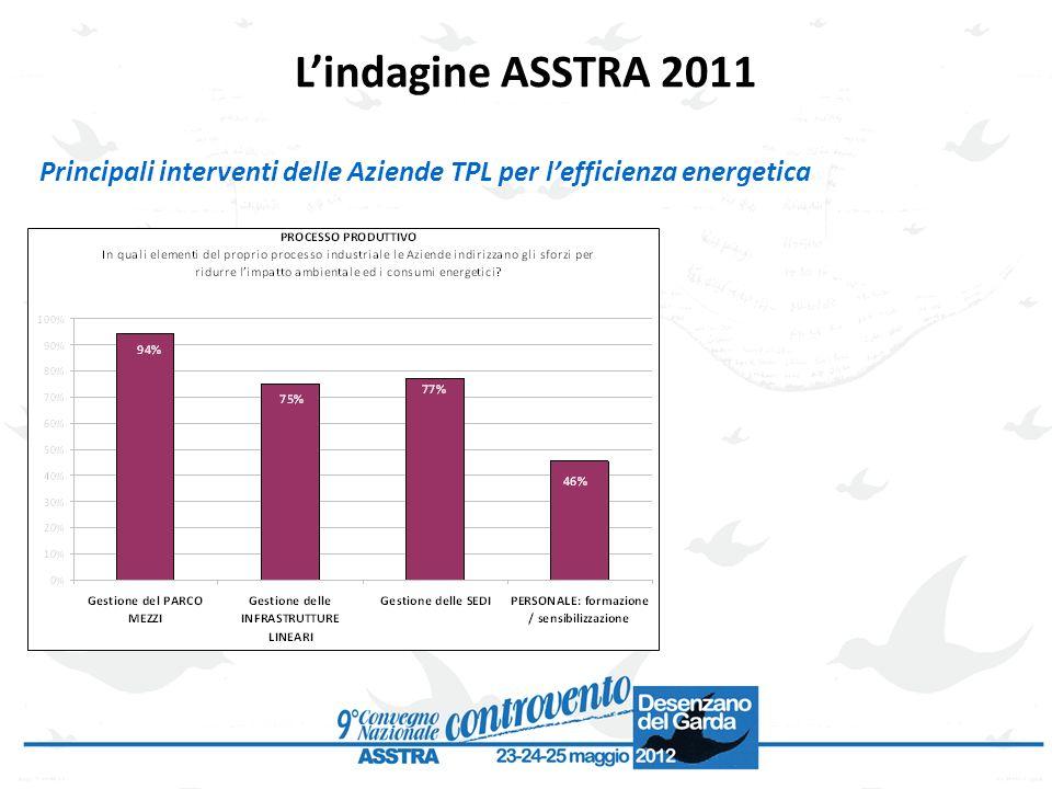 Principali interventi delle Aziende TPL per lefficienza energetica Lindagine ASSTRA 2011