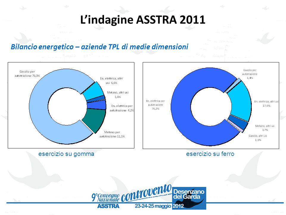Bilancio energetico – aziende TPL di medie dimensioni Lindagine ASSTRA 2011 esercizio su gommaesercizio su ferro