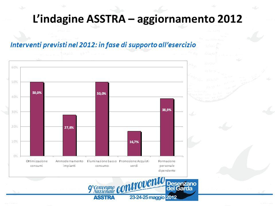 Interventi previsti nel 2012: in fase di supporto allesercizio Lindagine ASSTRA – aggiornamento 2012