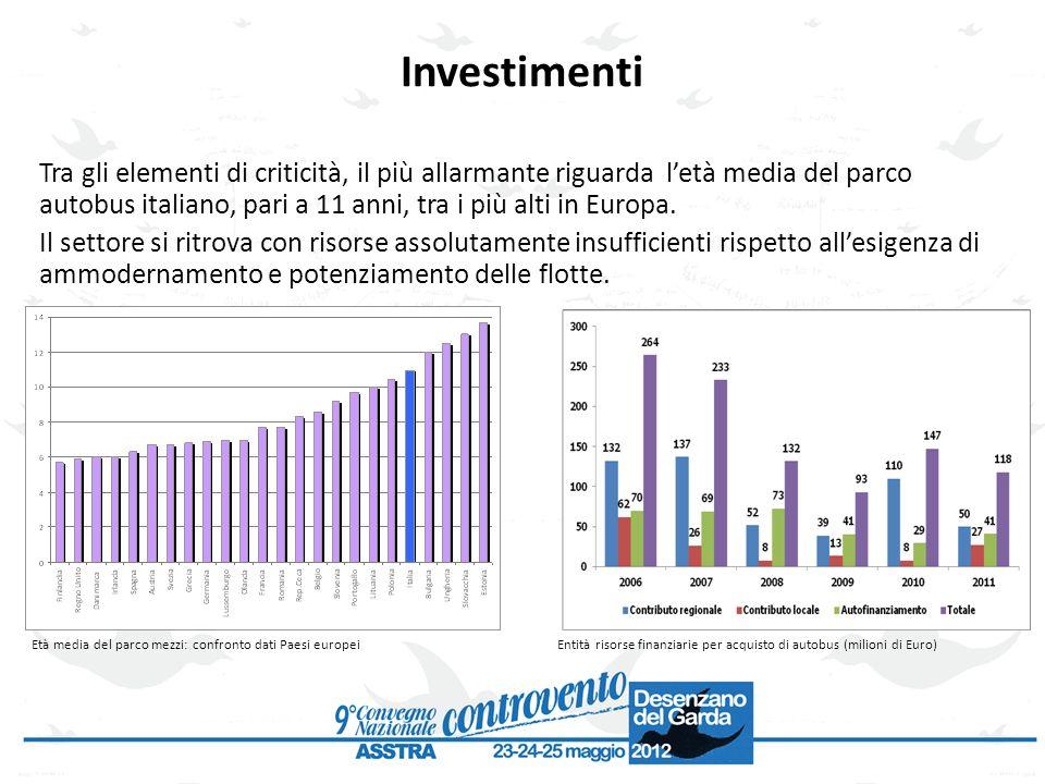 Investimenti Tra gli elementi di criticità, il più allarmante riguarda letà media del parco autobus italiano, pari a 11 anni, tra i più alti in Europa