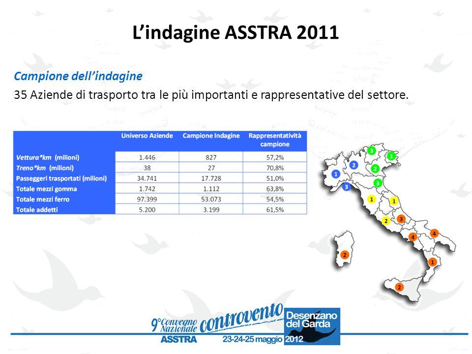 Lindagine ASSTRA 2011 Campione dellindagine 35 Aziende di trasporto tra le più importanti e rappresentative del settore.