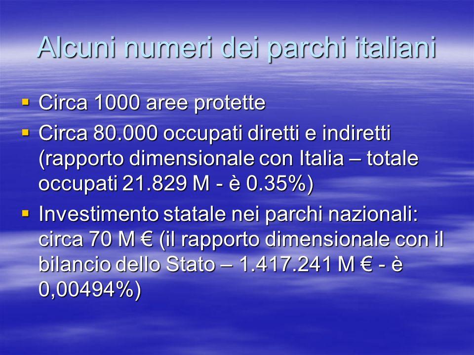 Alcuni numeri dei parchi italiani Circa 1000 aree protette Circa 1000 aree protette Circa 80.000 occupati diretti e indiretti (rapporto dimensionale con Italia – totale occupati 21.829 M - è 0.35%) Circa 80.000 occupati diretti e indiretti (rapporto dimensionale con Italia – totale occupati 21.829 M - è 0.35%) Investimento statale nei parchi nazionali: circa 70 M (il rapporto dimensionale con il bilancio dello Stato – 1.417.241 M - è 0,00494%) Investimento statale nei parchi nazionali: circa 70 M (il rapporto dimensionale con il bilancio dello Stato – 1.417.241 M - è 0,00494%)