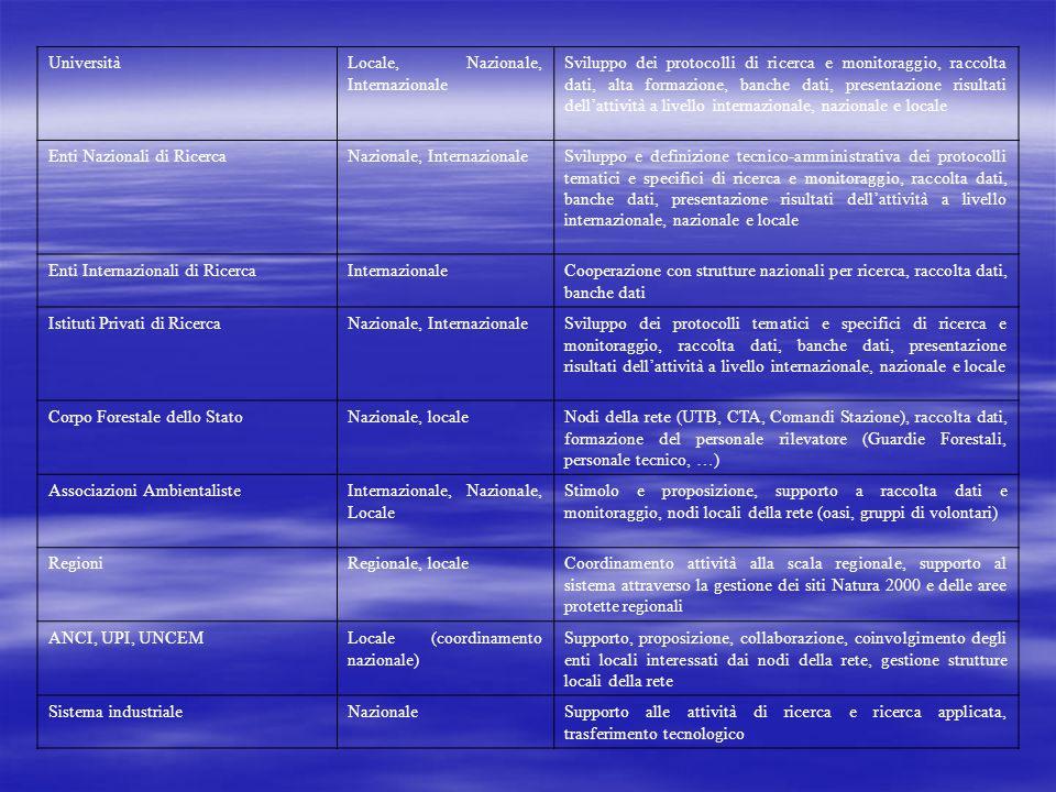 UniversitàLocale, Nazionale, Internazionale Sviluppo dei protocolli di ricerca e monitoraggio, raccolta dati, alta formazione, banche dati, presentazione risultati dellattività a livello internazionale, nazionale e locale Enti Nazionali di RicercaNazionale, InternazionaleSviluppo e definizione tecnico-amministrativa dei protocolli tematici e specifici di ricerca e monitoraggio, raccolta dati, banche dati, presentazione risultati dellattività a livello internazionale, nazionale e locale Enti Internazionali di RicercaInternazionaleCooperazione con strutture nazionali per ricerca, raccolta dati, banche dati Istituti Privati di RicercaNazionale, InternazionaleSviluppo dei protocolli tematici e specifici di ricerca e monitoraggio, raccolta dati, banche dati, presentazione risultati dellattività a livello internazionale, nazionale e locale Corpo Forestale dello StatoNazionale, localeNodi della rete (UTB, CTA, Comandi Stazione), raccolta dati, formazione del personale rilevatore (Guardie Forestali, personale tecnico, …) Associazioni AmbientalisteInternazionale, Nazionale, Locale Stimolo e proposizione, supporto a raccolta dati e monitoraggio, nodi locali della rete (oasi, gruppi di volontari) RegioniRegionale, localeCoordinamento attività alla scala regionale, supporto al sistema attraverso la gestione dei siti Natura 2000 e delle aree protette regionali ANCI, UPI, UNCEMLocale (coordinamento nazionale) Supporto, proposizione, collaborazione, coinvolgimento degli enti locali interessati dai nodi della rete, gestione strutture locali della rete Sistema industrialeNazionaleSupporto alle attività di ricerca e ricerca applicata, trasferimento tecnologico
