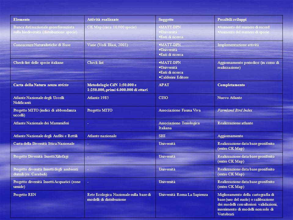 ElementoAttività realizzateSoggettoPossibili sviluppi Banca dati nazionale georeferenziata sulla biodiversità (distribuzione specie) CK Map (circa 10.000 specie) MATT-DPN Università Enti di ricerca Aumento del numero di record Aumento del numero di specie Conoscenze Naturalistiche di BaseVarie (Vedi Blasi, 2003) MATT-DPN Università Enti di ricerca Implementazione attività Check-list delle specie italianeCheck-list MATT-DPN Università Enti di ricerca Calderini Editore Aggiornamento periodico (in corso di realizzazione) Carta della Natura sensu strictoMetodologie CdN 1:50.000 e 1:250.000, primi 6.000.000 di ettari APATCompletamento Atlante Nazionale degli Uccelli Nidificanti Atlante 1985CISONuovo Atlante Progetto MITO (indici di abbondanza uccelli) Progetto MITOAssociazione Fauna VivaFarmland Bird Index Atlante Nazionale dei Mammiferi-Associazione Teriologica Italiana Realizzazione atlante Atlante Nazionale degli Anfibi e RettiliAtlante nazionaleSHIAggiornamento Carta della Diversità Ittica Nazionale-UniversitàRealizzazione data base georiferito (entro CK Map) Progetto Diversità Insetti Xilofagi-UniversitàRealizzazione data base georiferito (entro CK Map) Progetto diversità Insetti degli ambienti dunali (es.