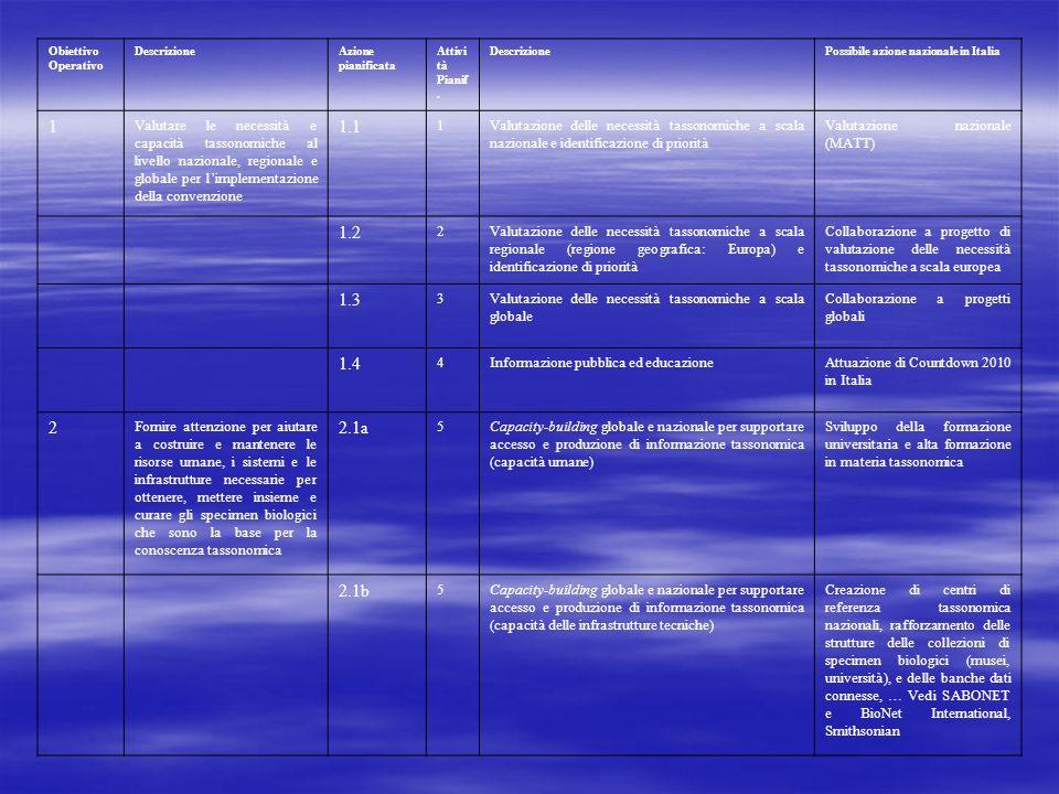 Obiettivo Operativo DescrizioneAzione pianificata Attivi tà Pianif.