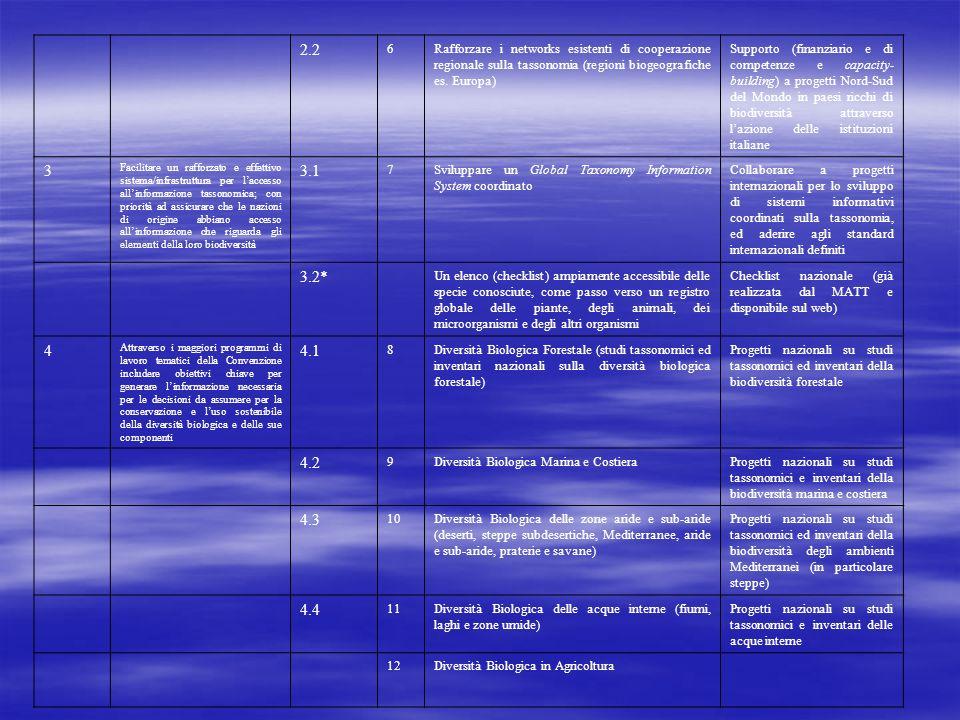 2.2 6Rafforzare i networks esistenti di cooperazione regionale sulla tassonomia (regioni biogeografiche es.