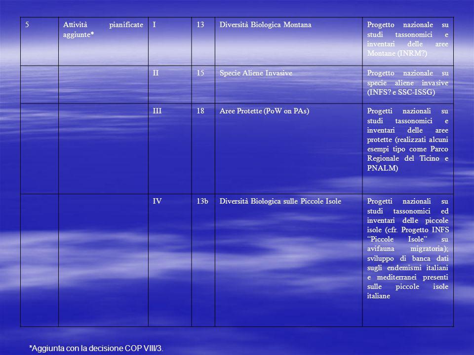 5Attività pianificate aggiunte* I13Diversità Biologica MontanaProgetto nazionale su studi tassonomici e inventari delle aree Montane (INRM?) II15Specie Aliene InvasiveProgetto nazionale su specie aliene invasive (INFS.