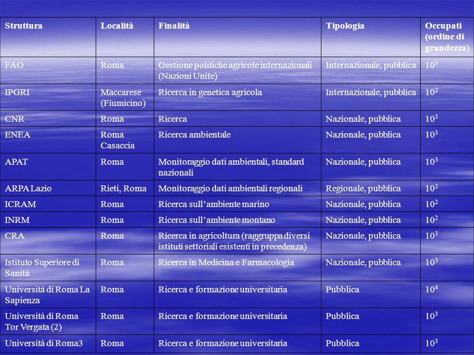 StrutturaLocalitàFinalitàTipologiaOccupati (ordine di grandezza) FAORomaGestione politiche agricole internazionali (Nazioni Unite) Internazionale, pubblica10 3 IPGRIMaccarese (Fiumicino) Ricerca in genetica agricolaInternazionale, pubblica10 2 CNRRomaRicercaNazionale, pubblica10 3 ENEARoma Casaccia Ricerca ambientaleNazionale, pubblica10 3 APATRomaMonitoraggio dati ambientali, standard nazionali Nazionale, pubblica10 3 ARPA LazioRieti, RomaMonitoraggio dati ambientali regionaliRegionale, pubblica10 2 ICRAMRomaRicerca sullambiente marinoNazionale, pubblica10 2 INRMRomaRicerca sullambiente montanoNazionale, pubblica10 2 CRARomaRicerca in agricoltura (raggruppa diversi istituti settoriali esistenti in precedenza) Nazionale, pubblica10 3 Istituto Superiore di Sanità RomaRicerca in Medicina e FarmacologiaNazionale, pubblica10 3 Università di Roma La Sapienza RomaRicerca e formazione universitariaPubblica10 4 Università di Roma Tor Vergata (2) RomaRicerca e formazione universitariaPubblica10 3 Università di Roma3RomaRicerca e formazione universitariaPubblica10 3