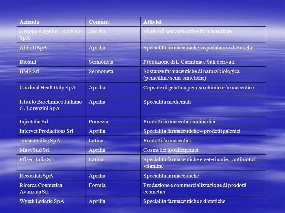 AziendaComuneAttività Gruppo Angelini – ACRAF SpA ApriliaSintesi di sostanze attive farmaceutiche Abbott SpAApriliaSpecialità farmaceutiche, ospedaliere e dietetiche BiosintSermonetaProduzione di L-Carnitina e Sali derivati BMS SrlSermonetaSostanze farmaceutiche di natura biologica (penicilline semi-sintetiche) Cardinal Healt Italy SpAApriliaCapsule di gelatina per uso chimico-farmaceutico Istituto Biochimico Italiano G.