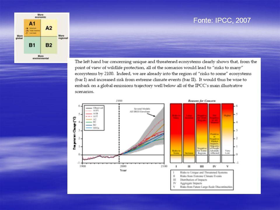 Fonte: IPCC, 2007