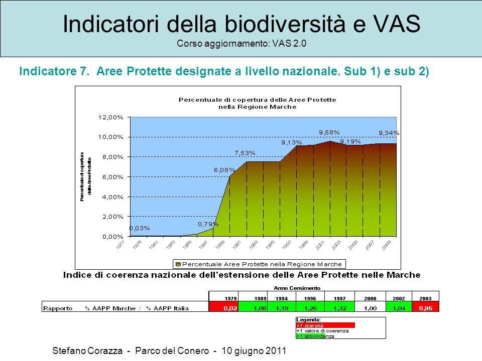 Indicatori della biodiversità e VAS Corso aggiornamento: VAS 2.0 Stefano Corazza - Parco del Conero - 10 giugno 2011 Indicatore 7.