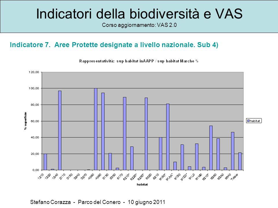 Indicatori della biodiversità e VAS Corso aggiornamento: VAS 2.0 Stefano Corazza - Parco del Conero - 10 giugno 2011 Indicatore 7. Aree Protette desig