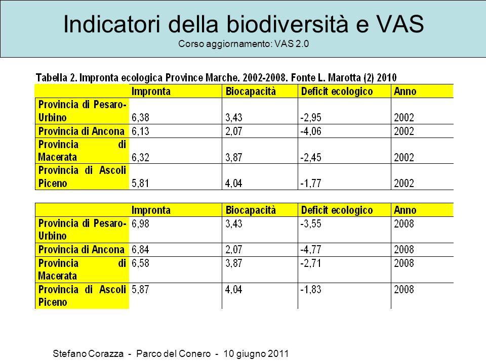 Indicatori della biodiversità e VAS Corso aggiornamento: VAS 2.0 Stefano Corazza - Parco del Conero - 10 giugno 2011