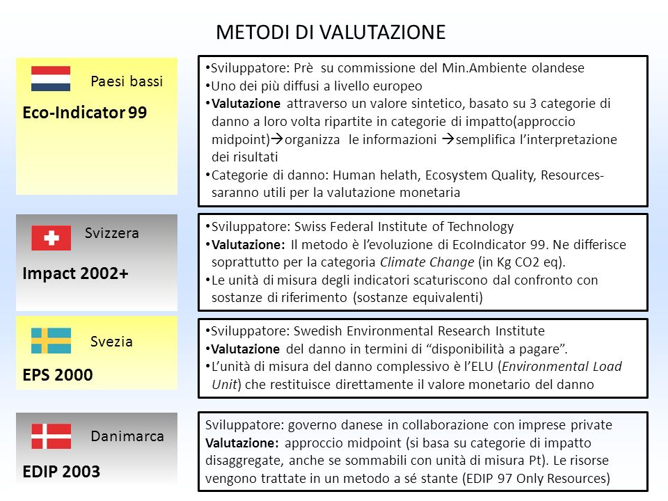 METODI DI VALUTAZIONE Eco-Indicator 99 Impact 2002+ EPS 2000 EDIP 2003 Sviluppatore: Prè su commissione del Min.Ambiente olandese Uno dei più diffusi