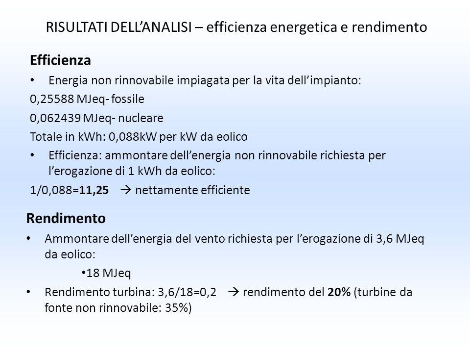 Efficienza Energia non rinnovabile impiagata per la vita dellimpianto: 0,25588 MJeq- fossile 0,062439 MJeq- nucleare Totale in kWh: 0,088kW per kW da