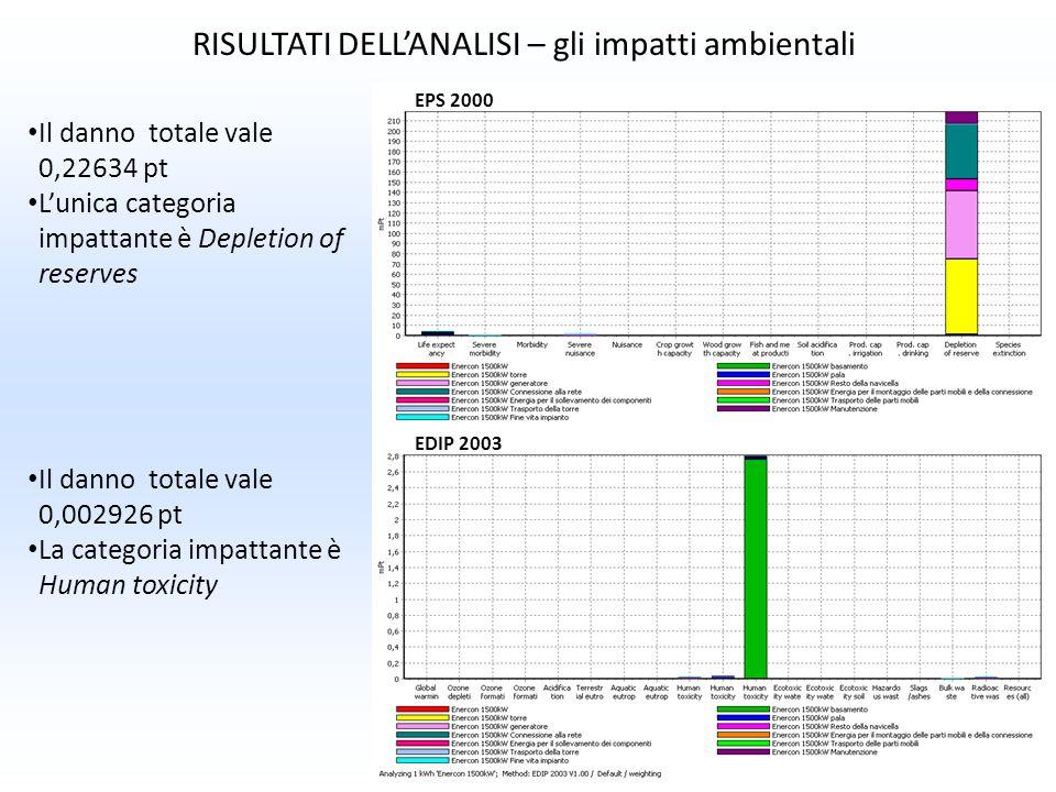 RISULTATI DELLANALISI – gli impatti ambientali Il danno totale vale 0,22634 pt Lunica categoria impattante è Depletion of reserves Il danno totale val