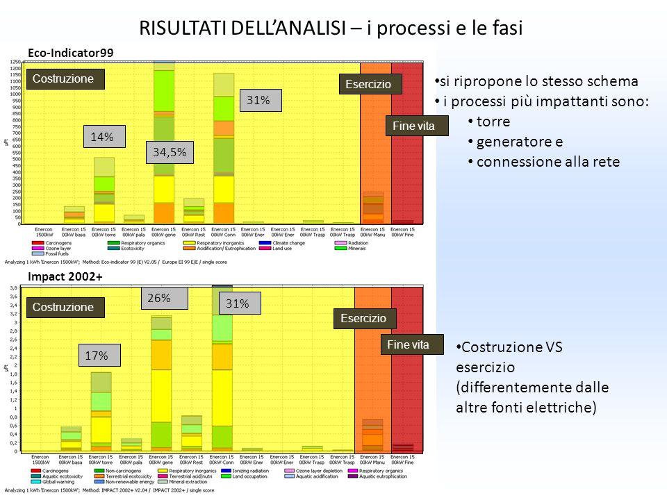 RISULTATI DELLANALISI – i processi e le fasi si ripropone lo stesso schema i processi più impattanti sono: torre generatore e connessione alla rete Co