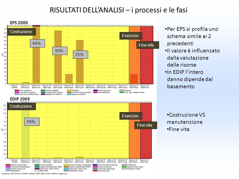 RISULTATI DELLANALISI – i processi e le fasi EDIP 2003 EPS 2000 Per EPS si profila uno schema simile ai 2 precedenti Il valore è influenzato dalla val
